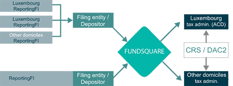 Fundsquare CRS and FATCA Reporting